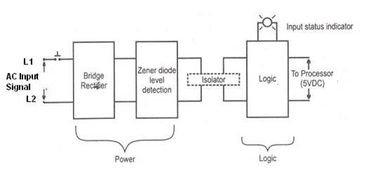 PLC Giriş Modülü